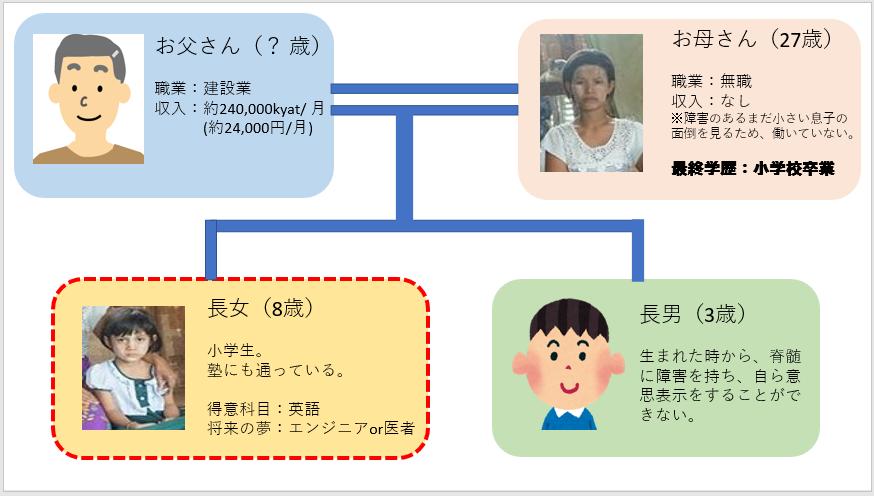 スラムに住む家族の家系図