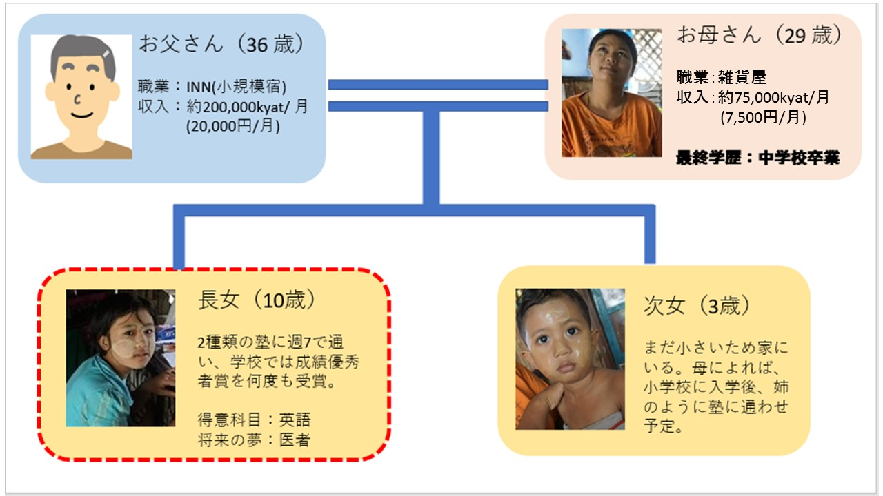 スラムで暮らす家族の家系図