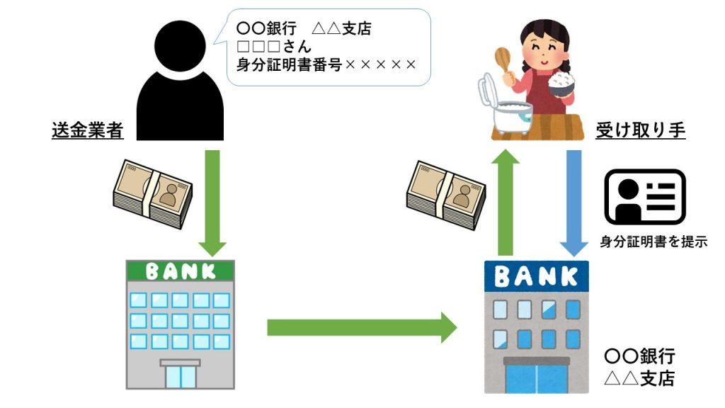 ミャンマーの送金方法