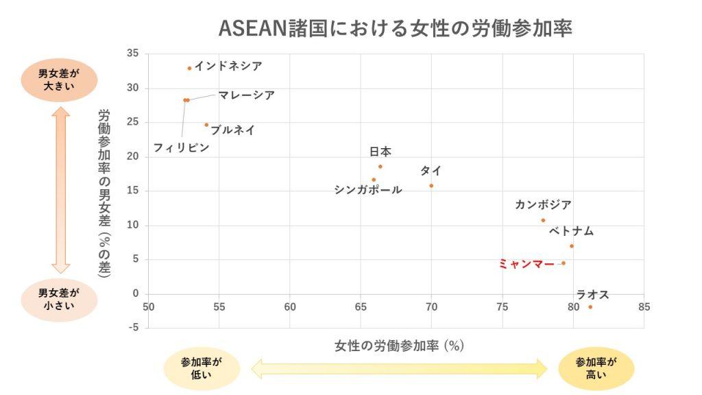 ASEAN諸国における女性の労働参加率