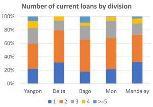 Findings Myanmar Survey Multiple Borrowing_2