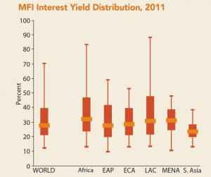Microcredit Interest Rates and Their Determinants